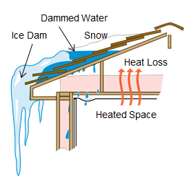 ice dam roof graphic